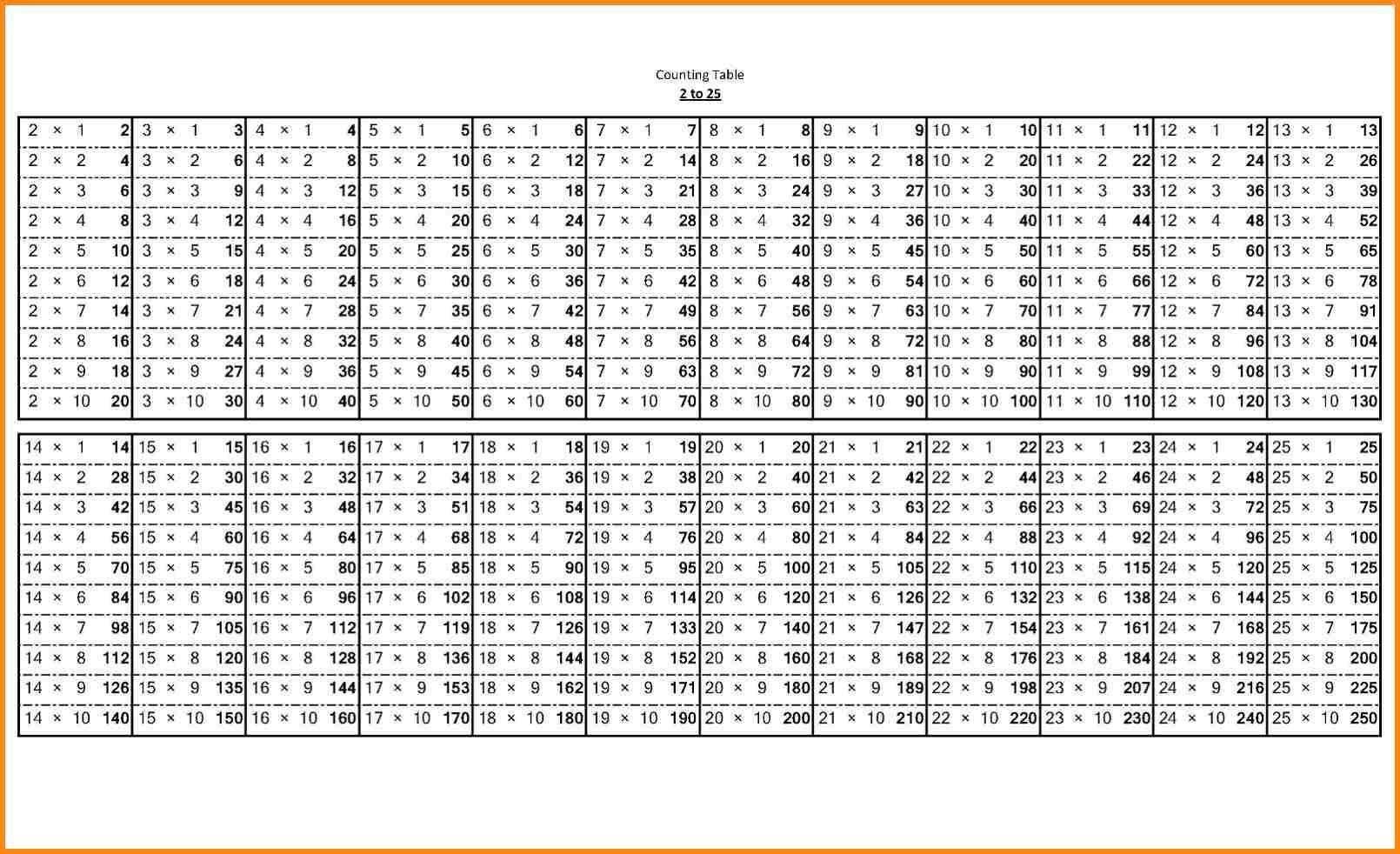 Time Tables Worksheet 100 Questions 5 | Printable Worksheets regarding Printable 1 To 20 Multiplication Tables