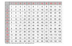 Times Tables 1 12 Worksheet | Printable Worksheets And pertaining to Printable Multiplication Table 1-12 Pdf
