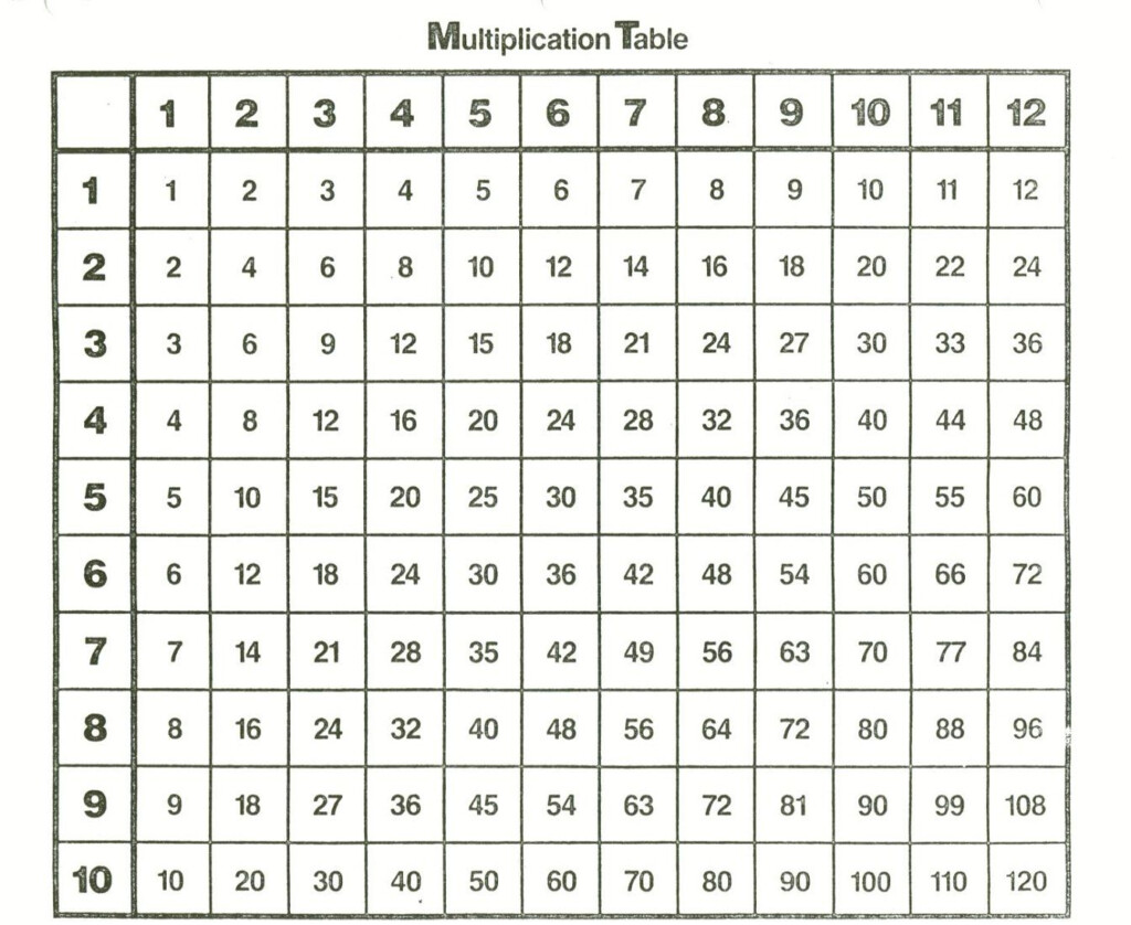 Times Tables Chart 1 12 To Print   Vatan.vtngcf Within Printable Multiplication Chart 1 9