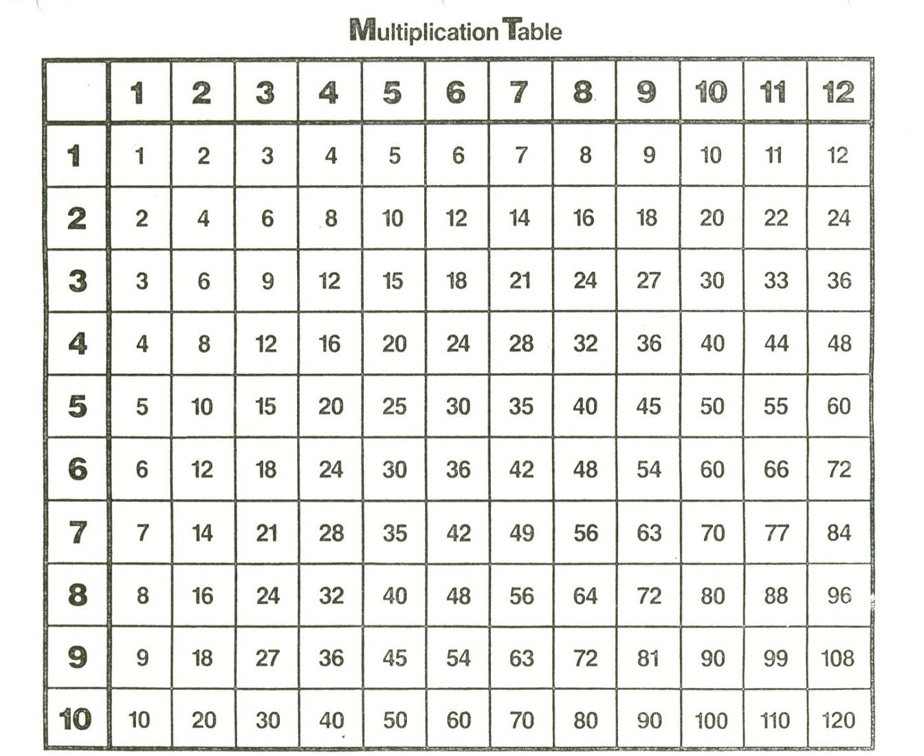 Times Tables Chart 1 12 To Print - Vatan.vtngcf within Printable Multiplication Chart 1-9