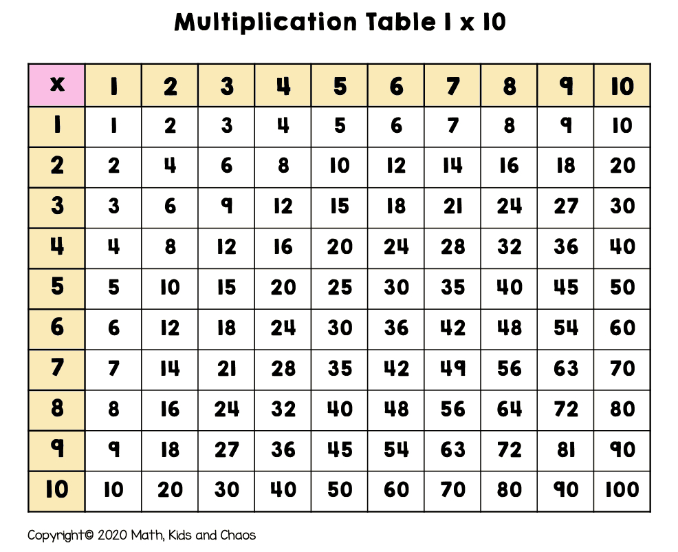 What Is A Multiplication Chart? (And How To Use One) - Math regarding Printable 12X12 Multiplication Grid