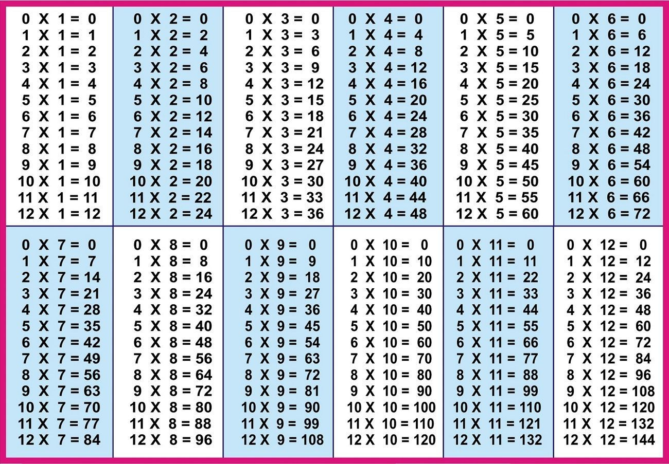 1-12 Times Tables Printable | Multiplication Table Printable