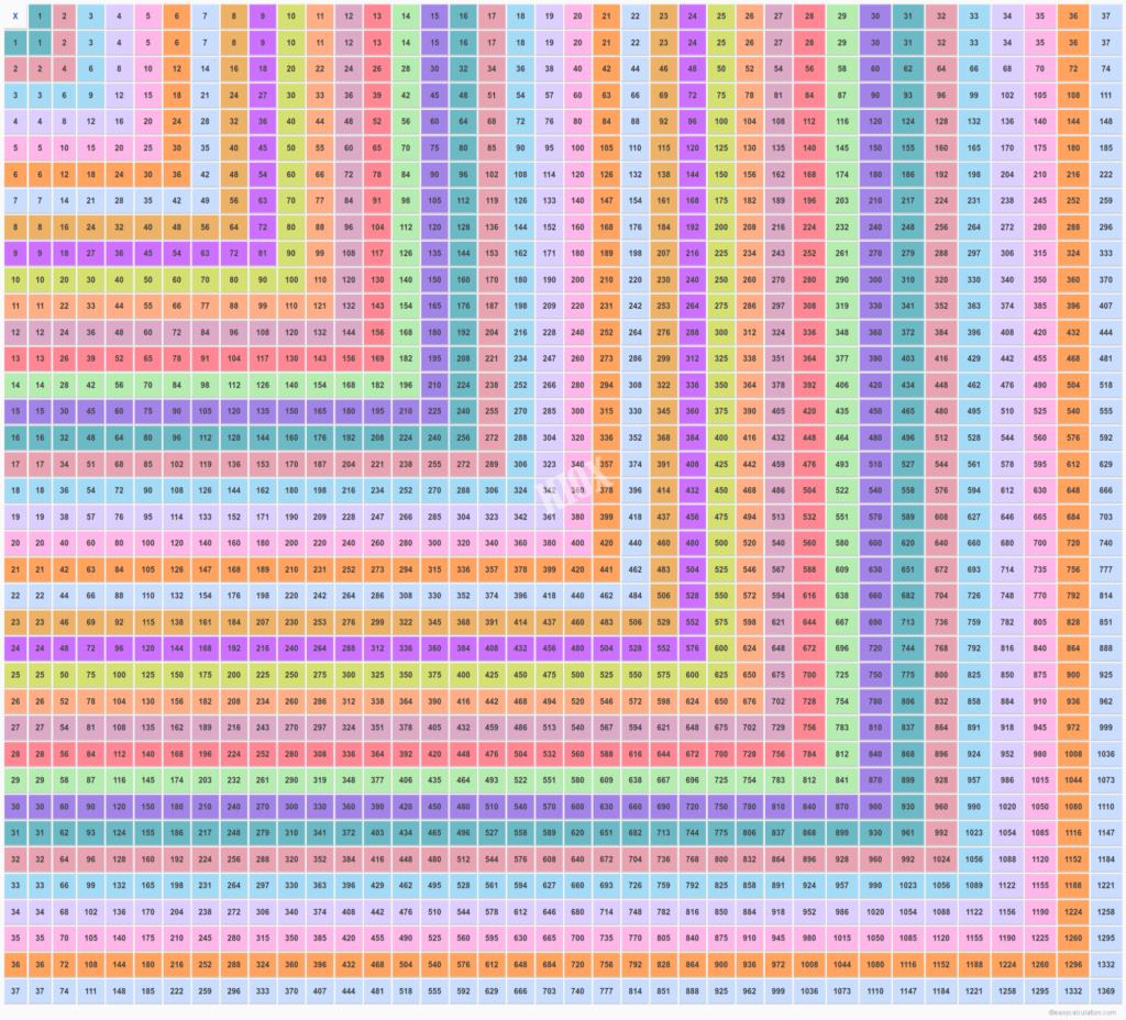 37 X 37 Multiplication Table   Multiplication Chart Upto 37