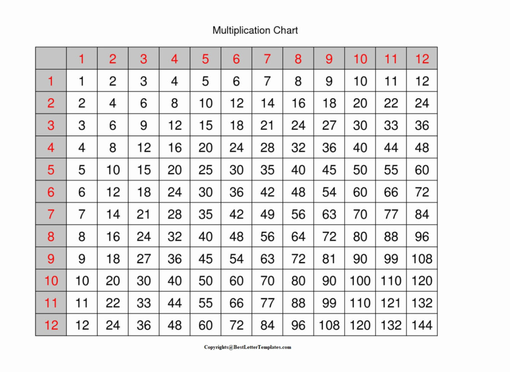 4+ Free Printable Blank Multiplication Table 1 12 Chart [Pdf