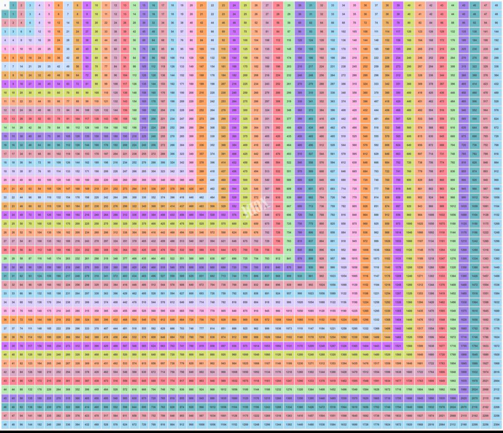 48×48 Multiplication Table   Multiplication Table