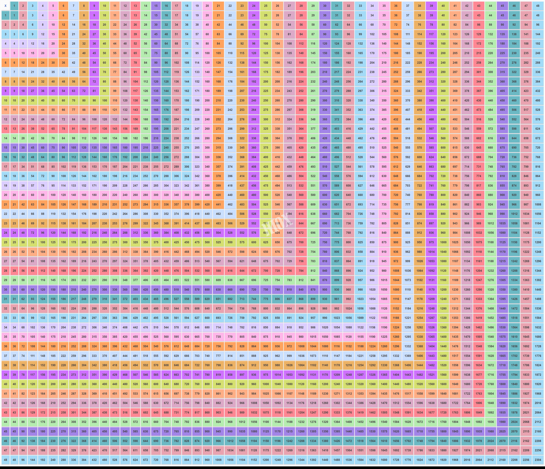 48×48 Multiplication Table | Multiplication Table