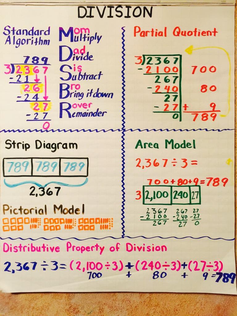 5Th Grade Math: Unit 3:division 5.3A, 5.3C, 5.3F, 5.3G