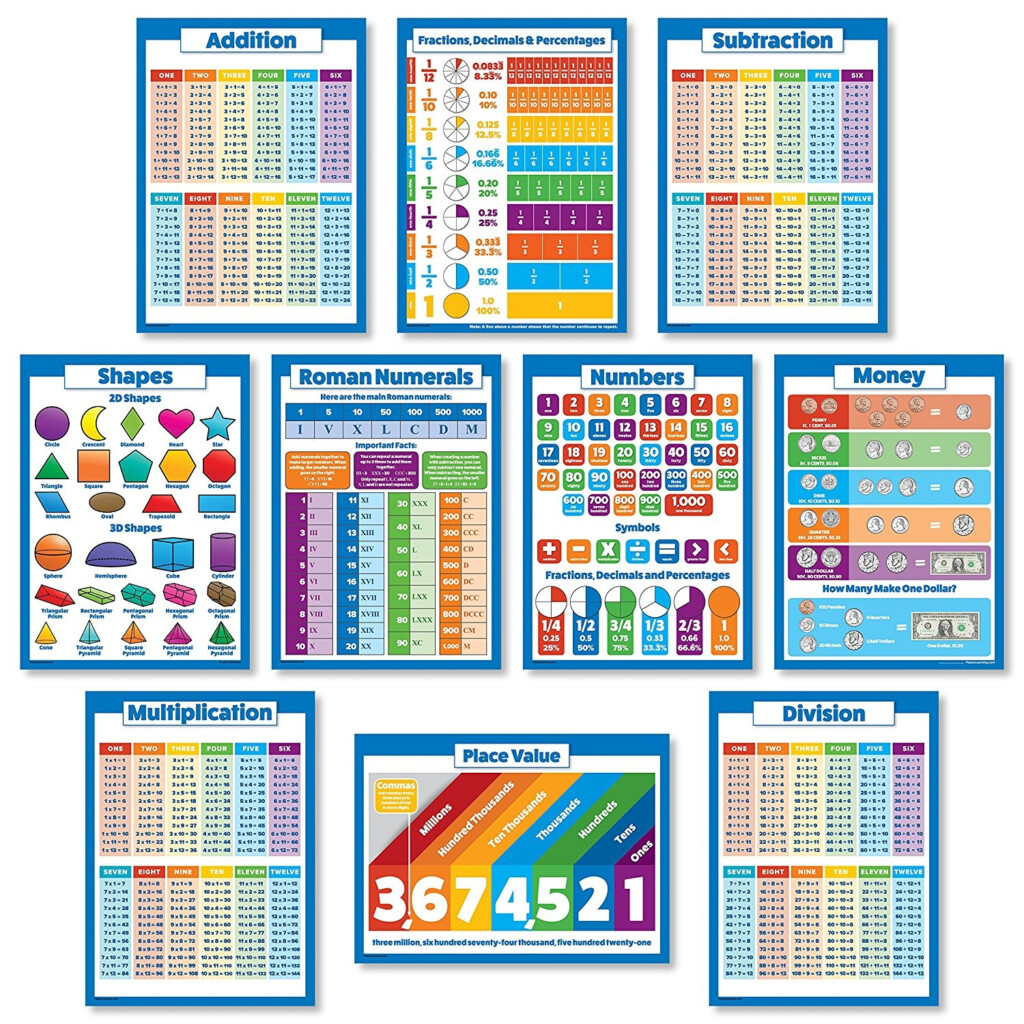 9 Educational Math Posters For Kids   Multiplication Chart