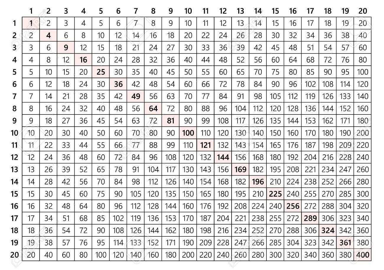 9 Multiplication Tables From 1 To 100 | Business Letter