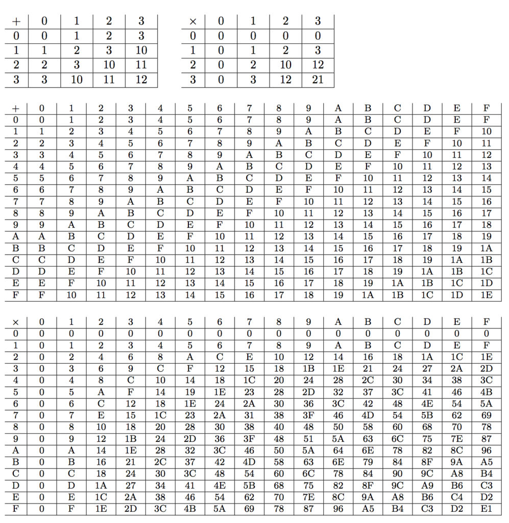 9×9 Multiplication Table   Multiplication Table