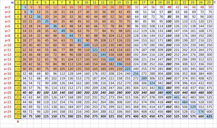 Multiplication Chart Big