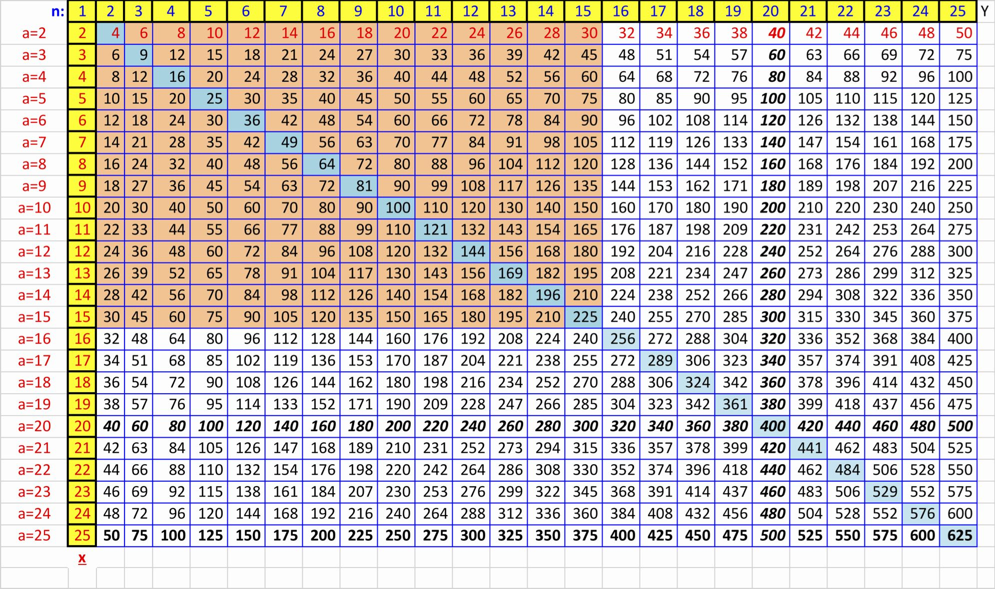 Big Picture Of Multiplication Table | Multiplication Chart