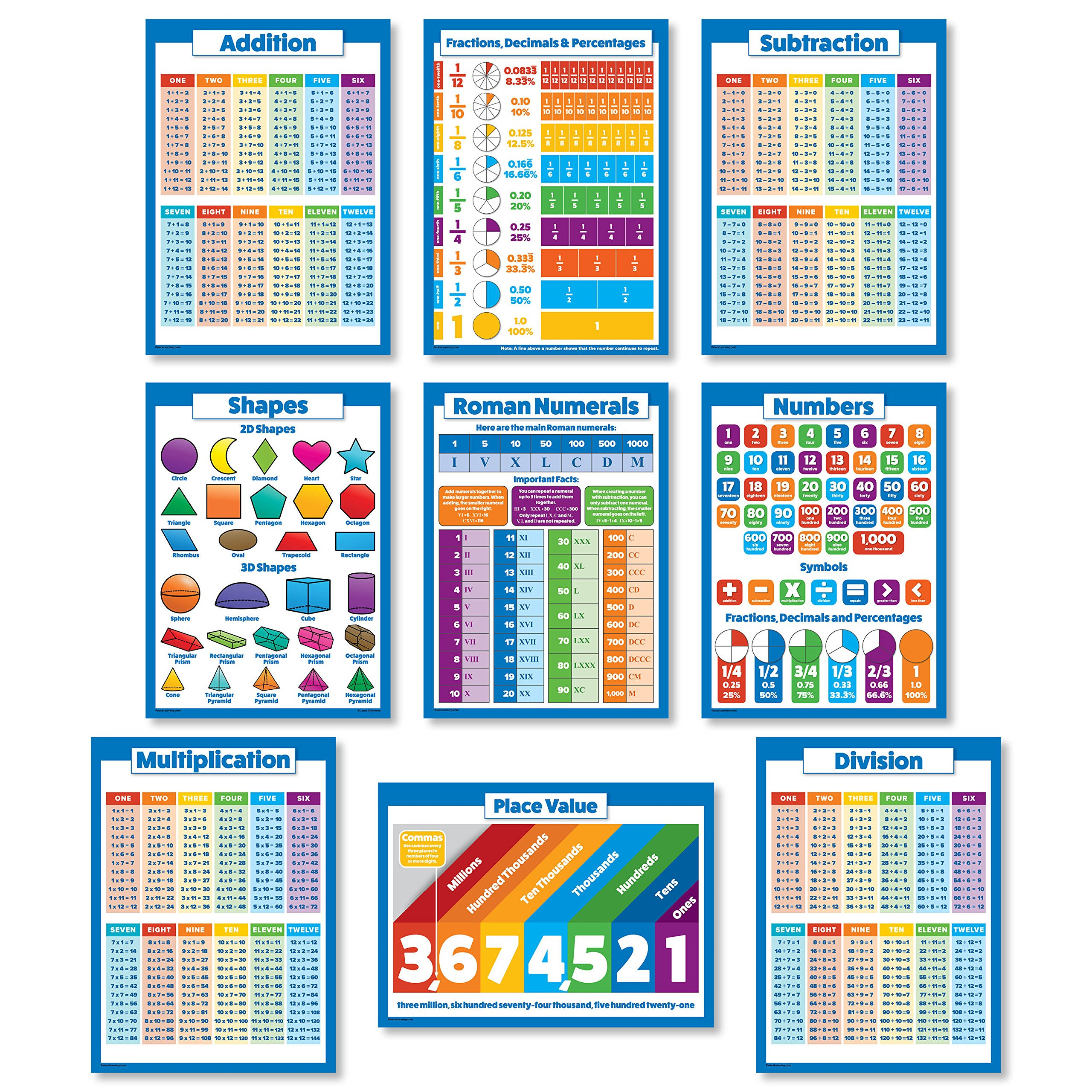 Buy 10 Educational Math Posters For Kids - Multiplication