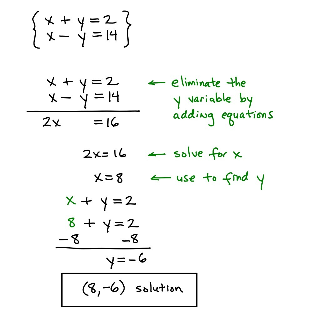 Chapter 6, Lesson 4: Elimination Using Multiplication And