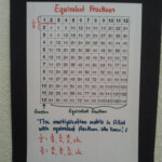 Equivalent Fractions Using A Multiplication Chart. Brilliant