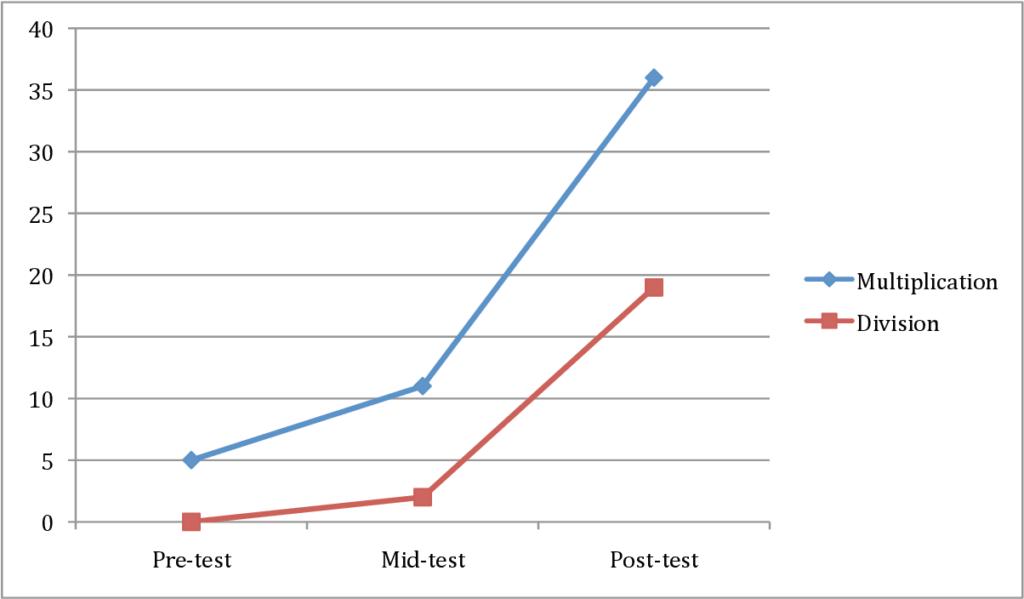 Figure 3 From Effects Of Online Program Vs. Handheld