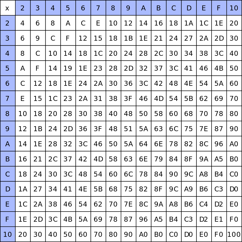 File:a Hexidecimal Multiplication Table.svg   Wikimedia Commons