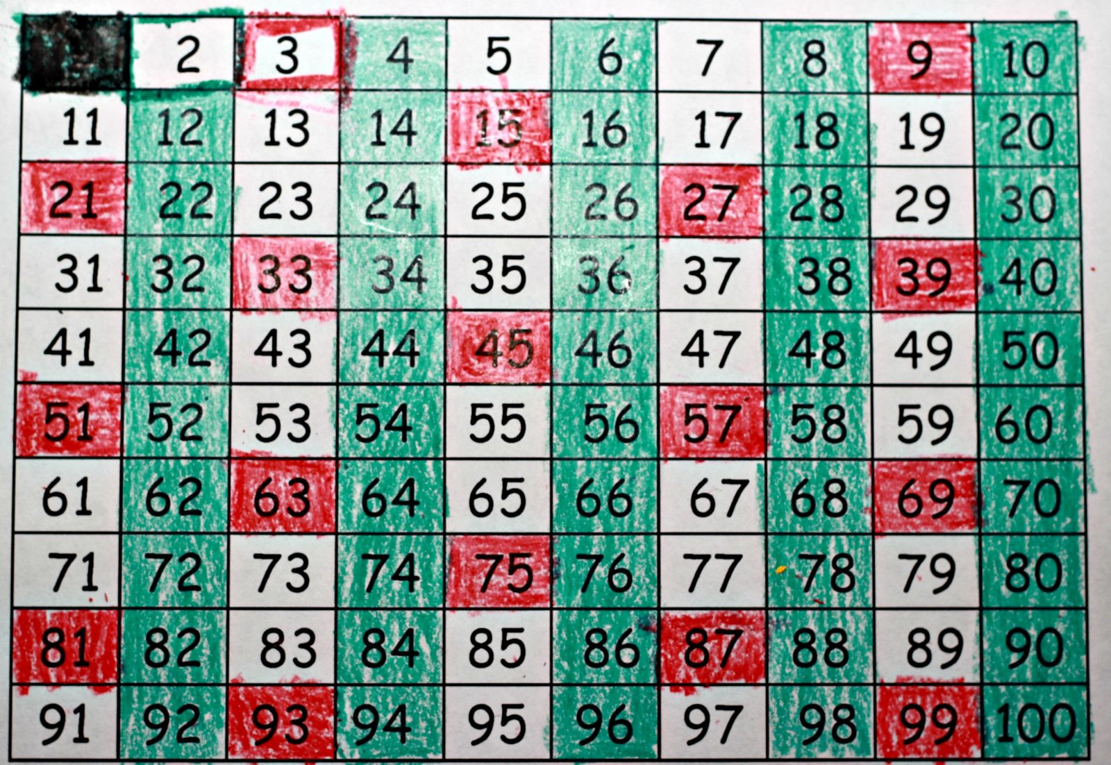 Finding Prime Numbers   Multiplication