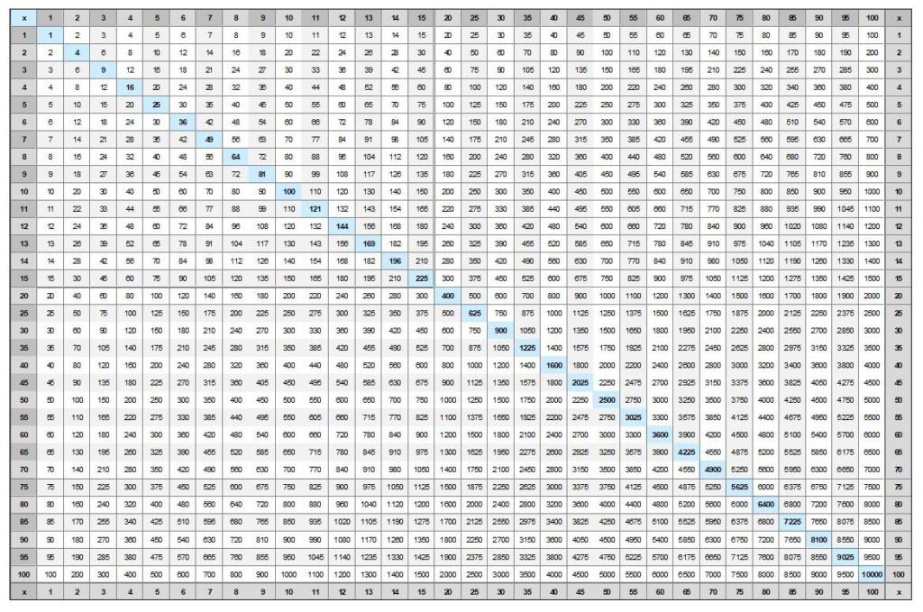 Free Printable Multiplication Table Chart 1 25