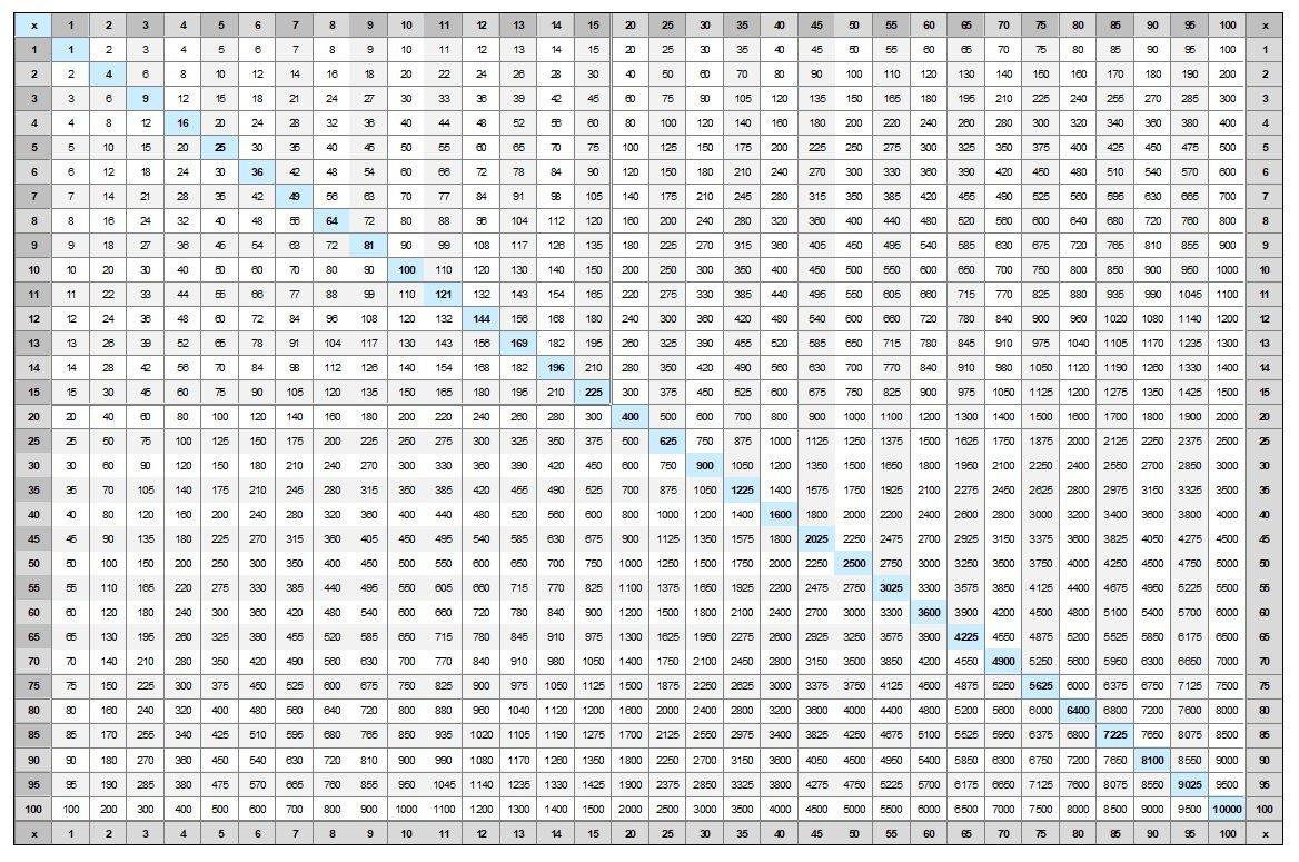 Free Printable Multiplication Table Chart 1-25