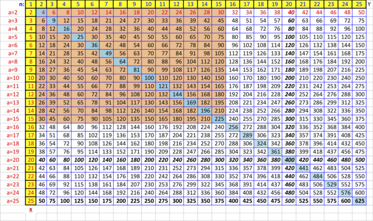 Multiplication Chart 49