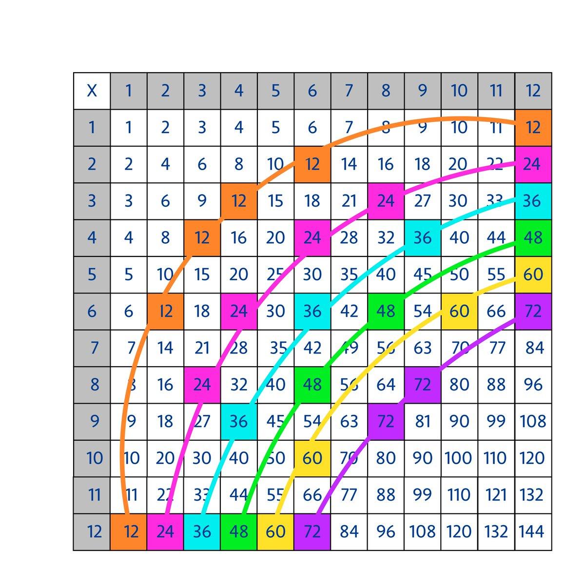 "Jo Boaler On Twitter: ""how To Turn The Multiplication Table"