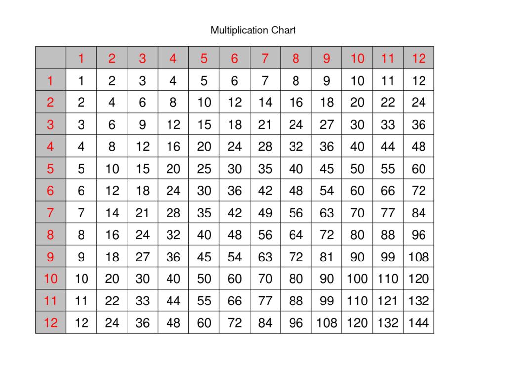 Large Multiplication Table For Children Mathematics Lesson