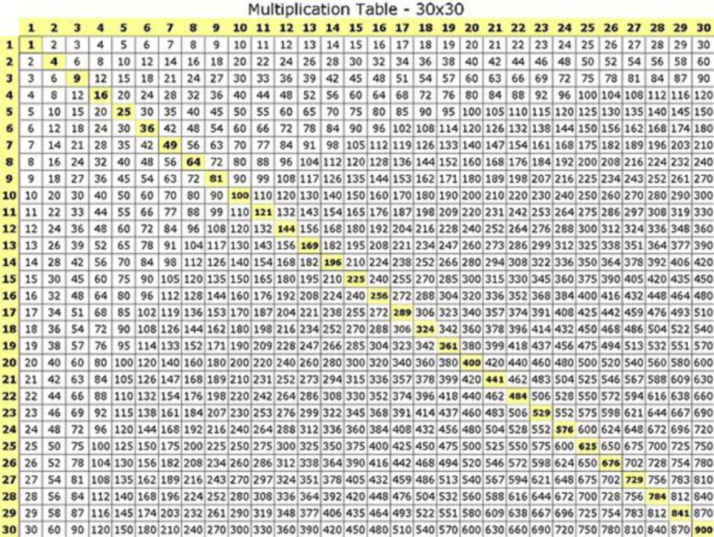Large Multiplication Table For Mathematics Exercise