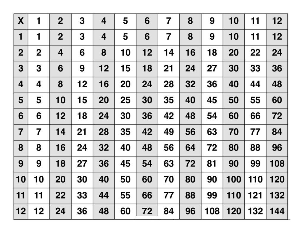 Large Multiplication Table To Train Memory   Multiplication