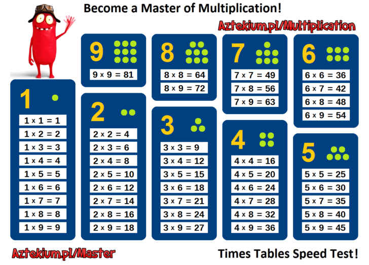 Multiplication Chart Numbers Only