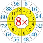 Math Number Wheels   | การคูณ, คณิตศาสตร์ชั้นอนุบาล, การสอน