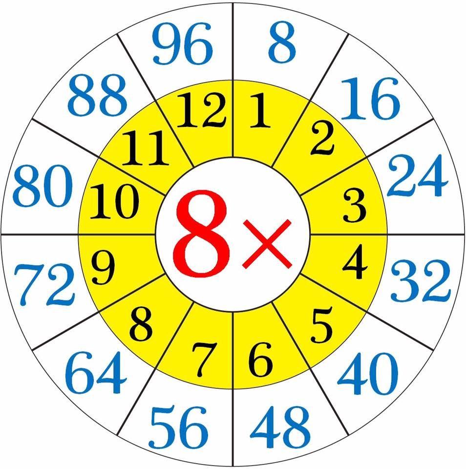 Math Number Wheels - | การคูณ, คณิตศาสตร์ชั้นอนุบาล, การสอน