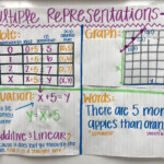 Multiple Representations Anchor Chart 6Th Grade Math Anchor
