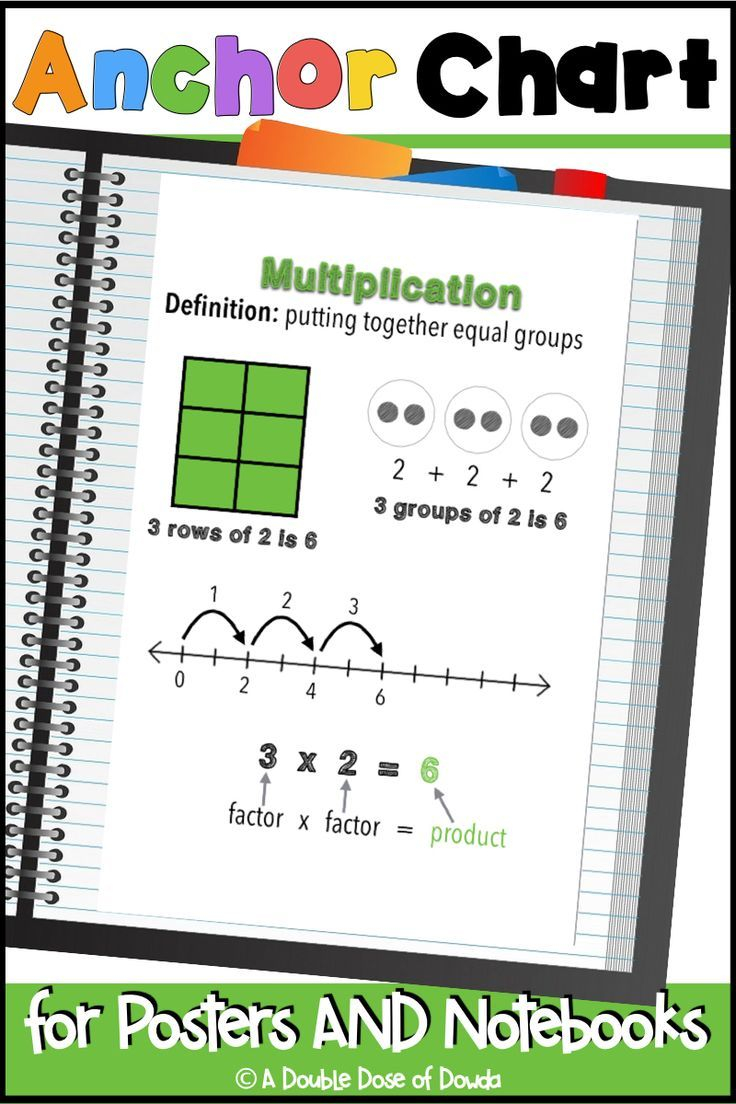 Multiplication Anchor Chart Interactive Notebooks Posters