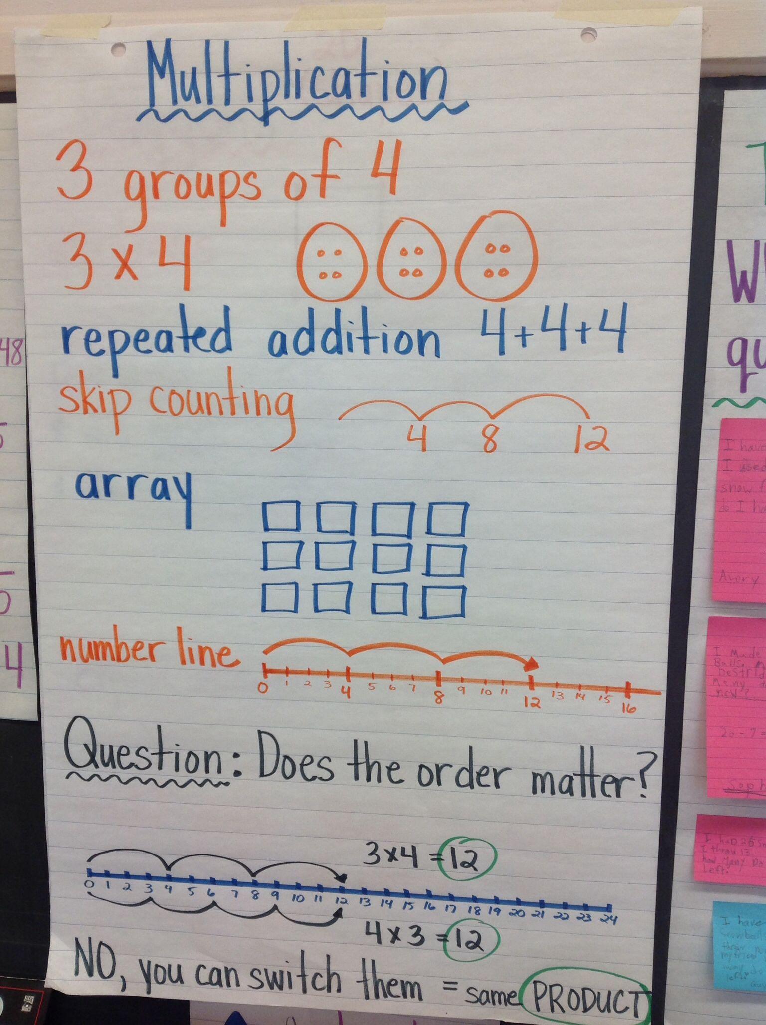 Multiplication Anchor Chart   Math Projects, Math