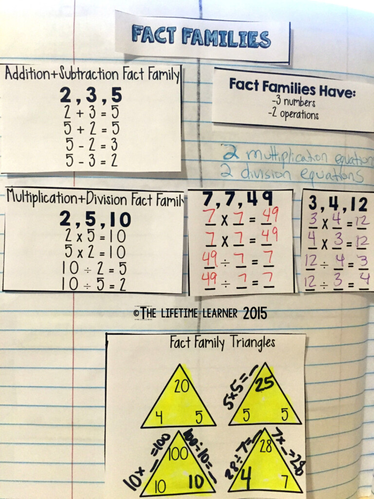 Multiplication And Division Using Fact Families   Activities