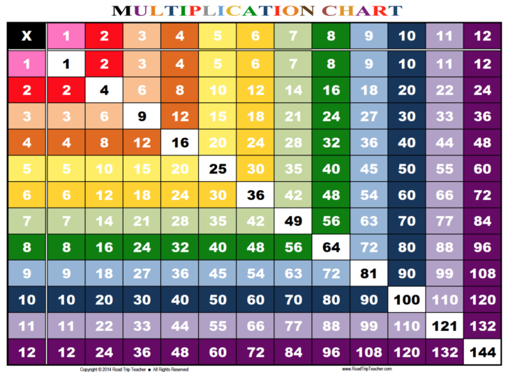 Printable Multiplication Chart 1-12
