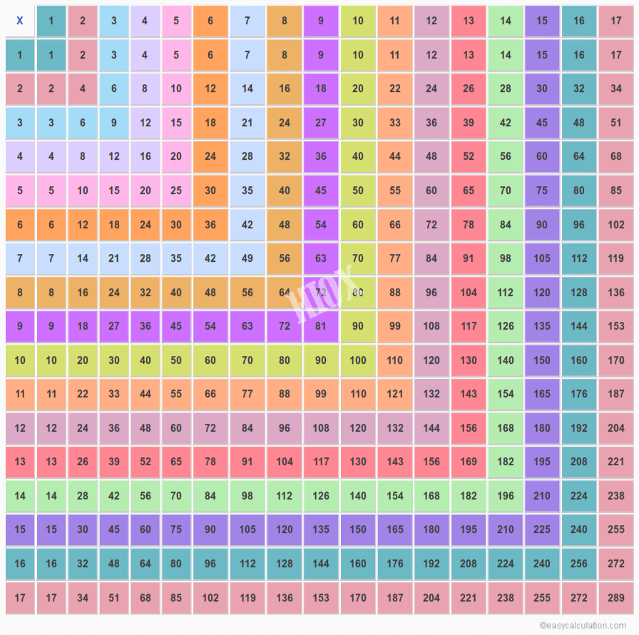 Multiplication Chart 1-17 | Multiplication Table Of 17X17