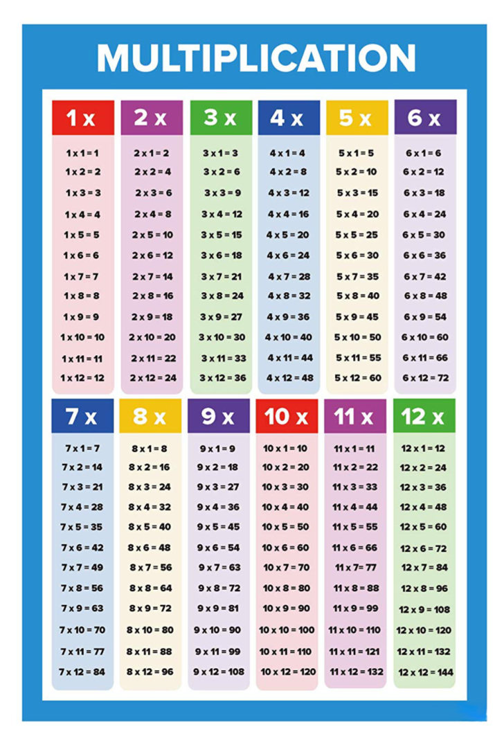Printable Copy Of Multiplication Table