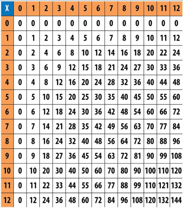 Multiplication Chart 64