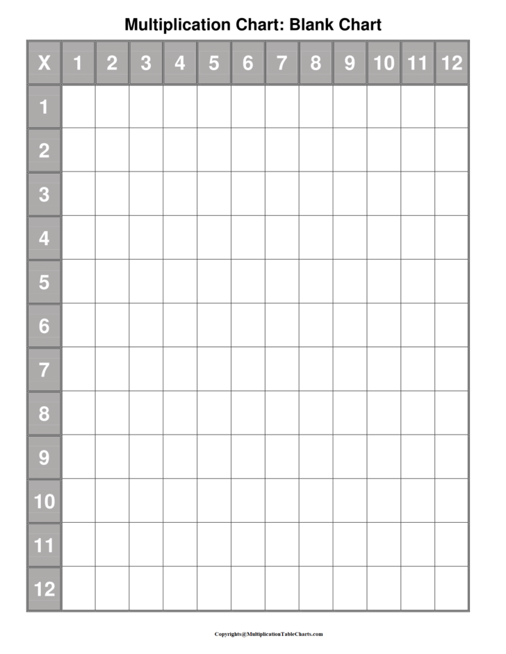 Multiplication Chart Fill In