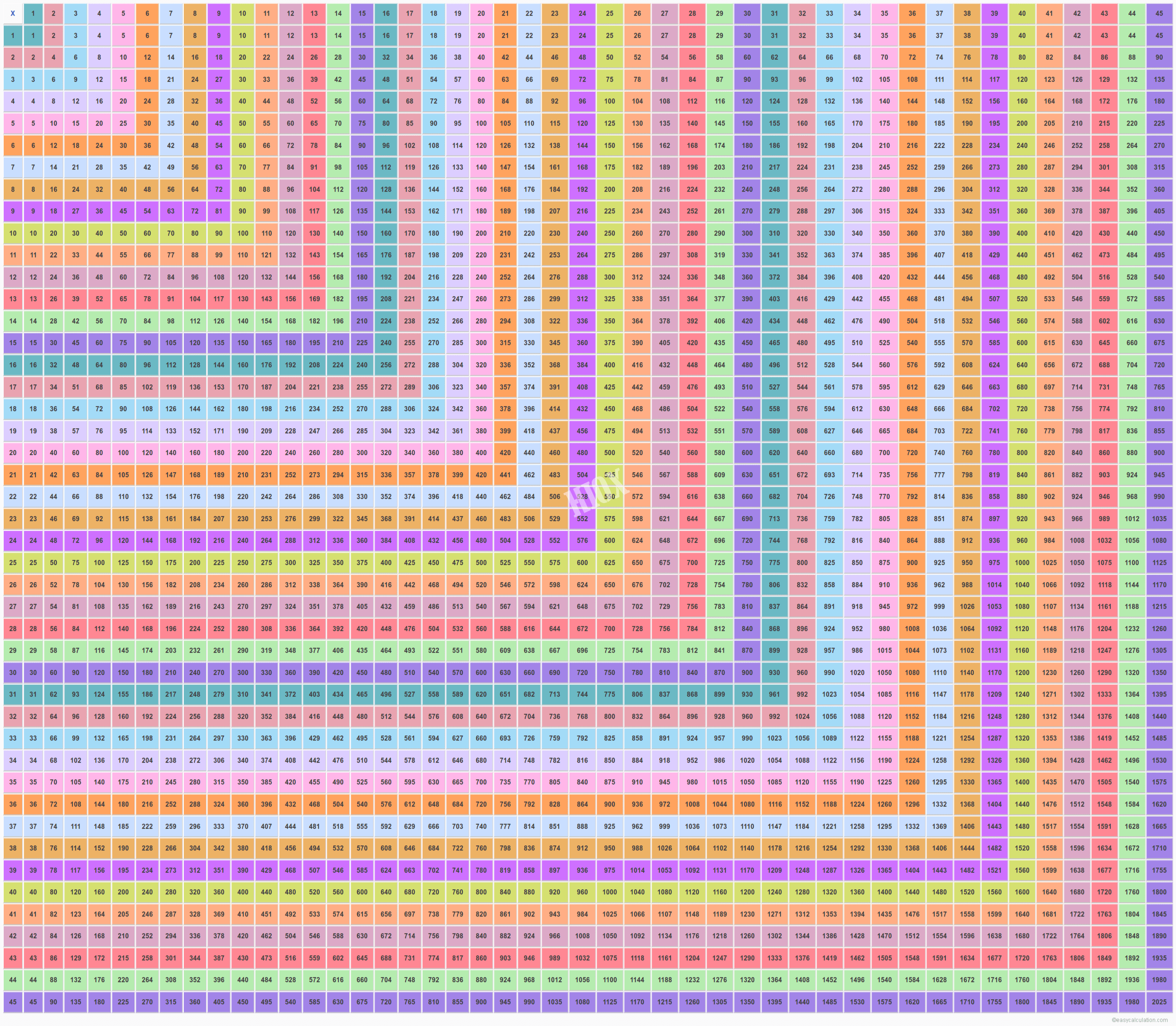 Multiplication Chart - Greats