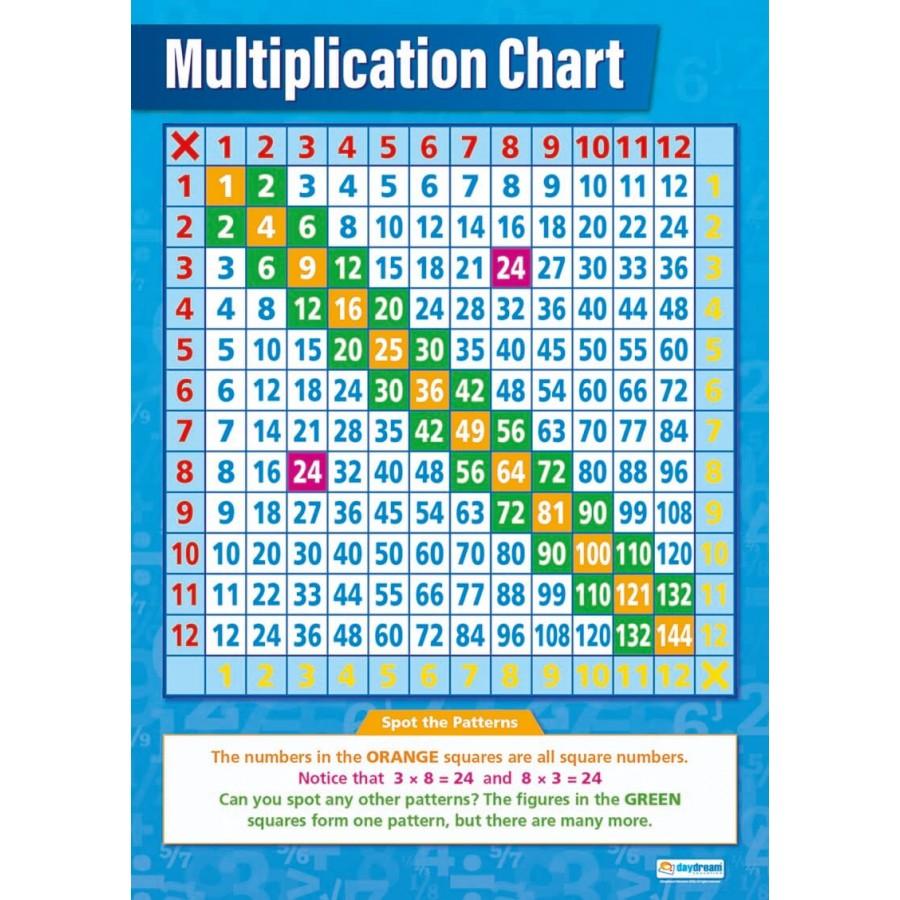 Multiplication Chart (Laminated)