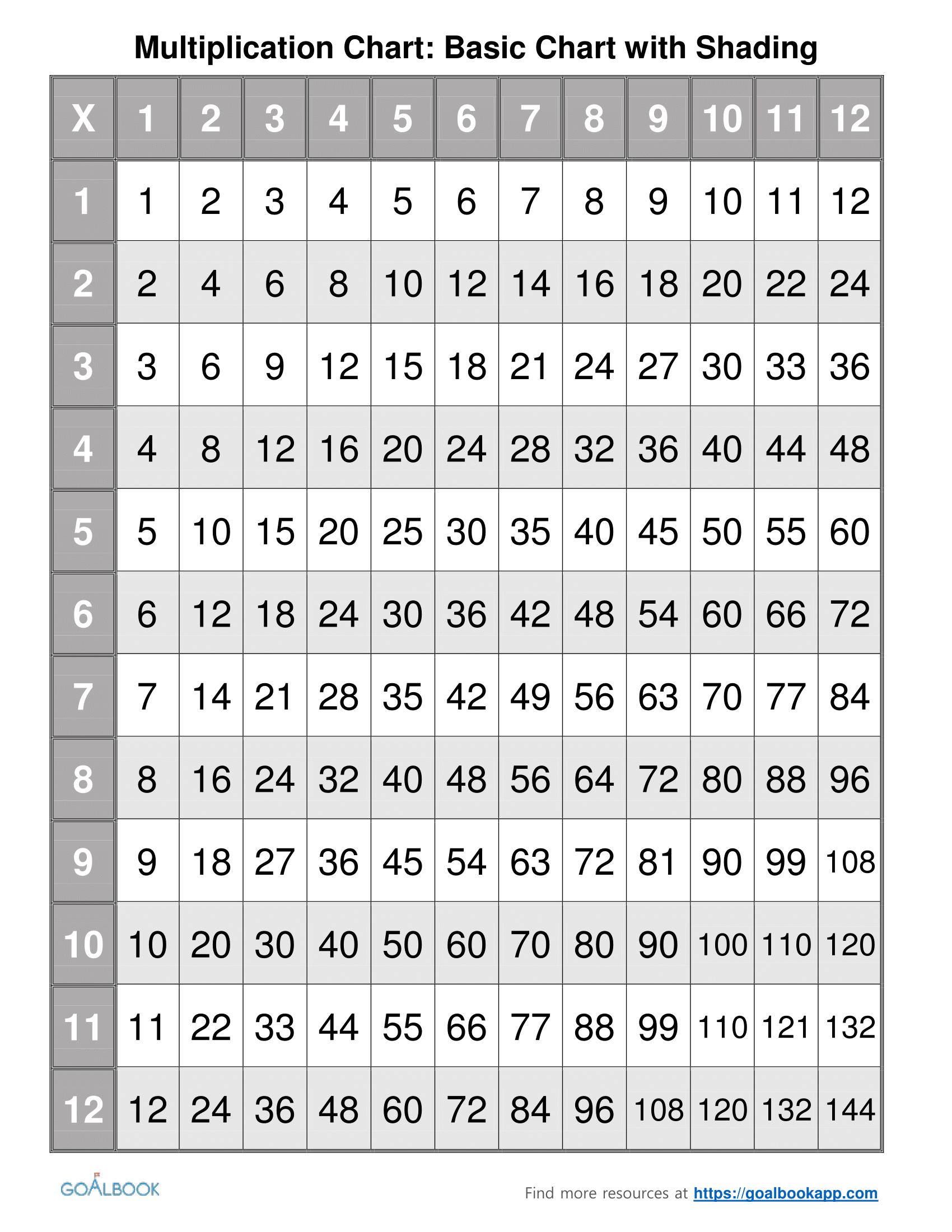 Multiplication Chart - Pics