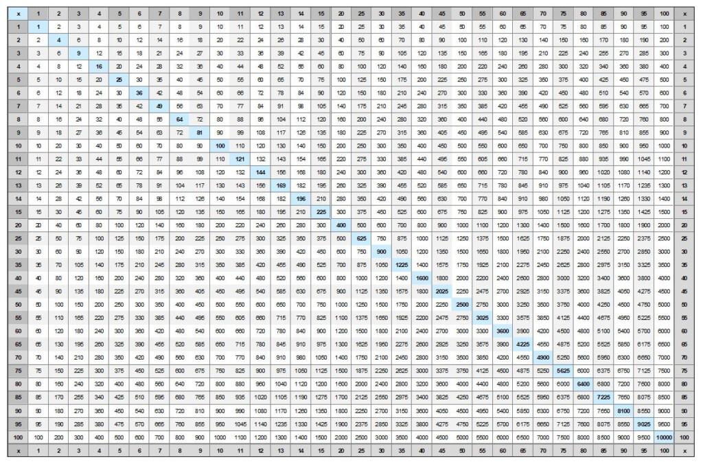 Multiplication Chart To 100 Free Printable Pdf