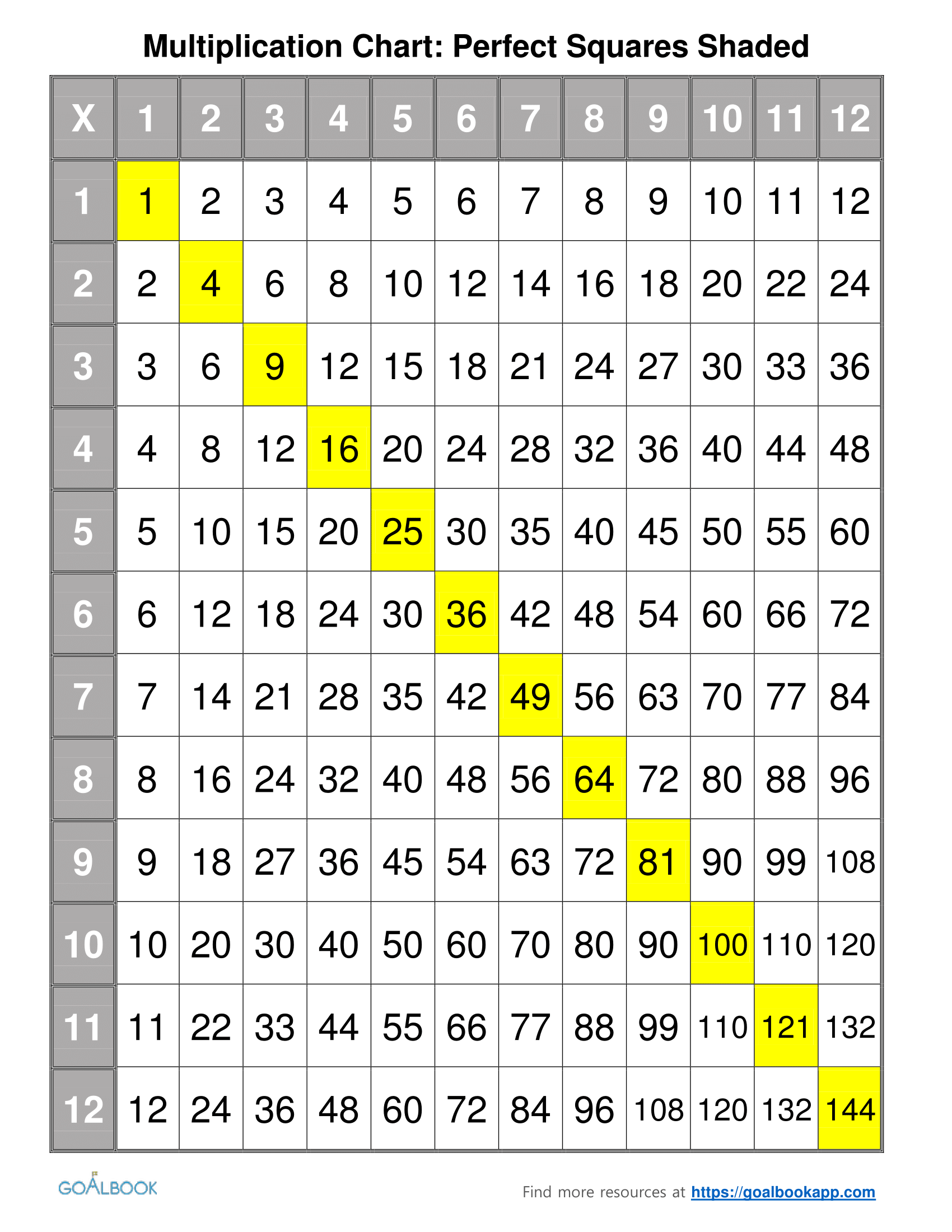 Multiplication Chart | Udl Strategies - Goalbook Toolkit