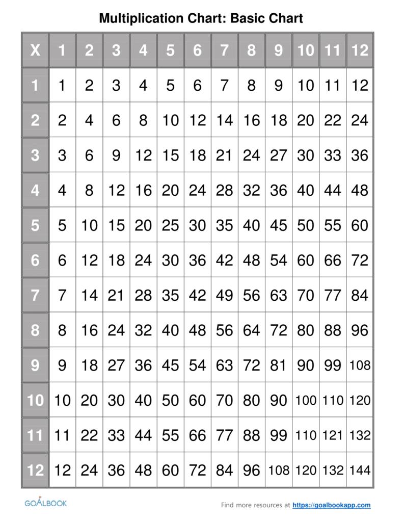 Multiplication Chart | Udl Strategies   Goalbook Toolkit