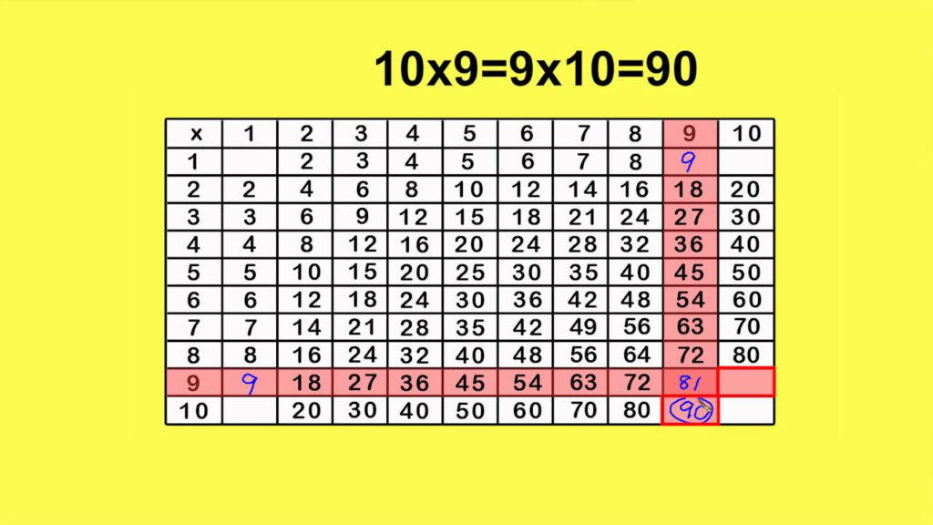 Multiplication Chart X9Peter Weatherall