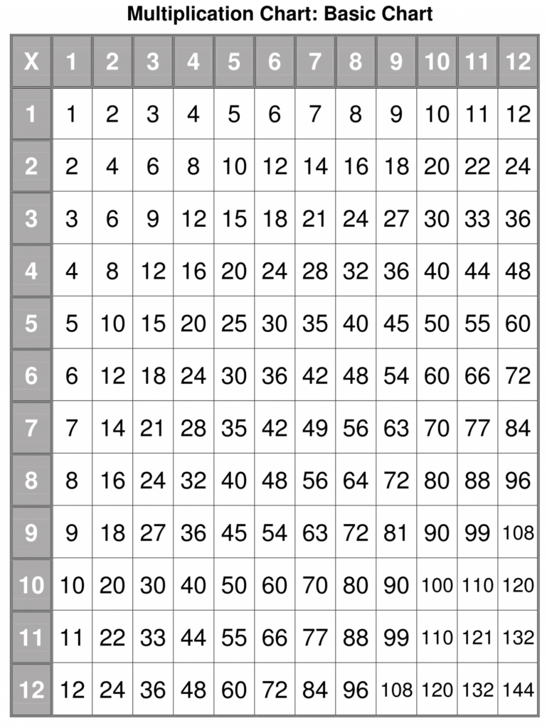 Multiplication Charts | Multiplication Chart, Multiplication