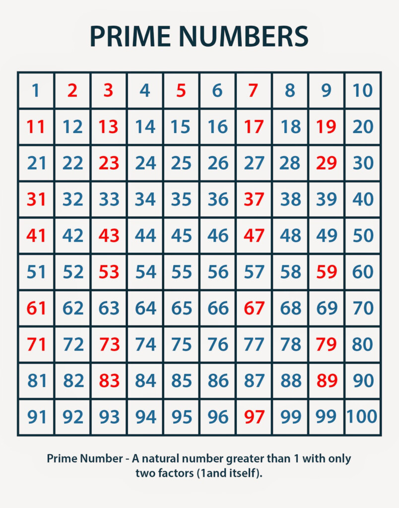 Multiplication Charts: Prime Numbers Chart